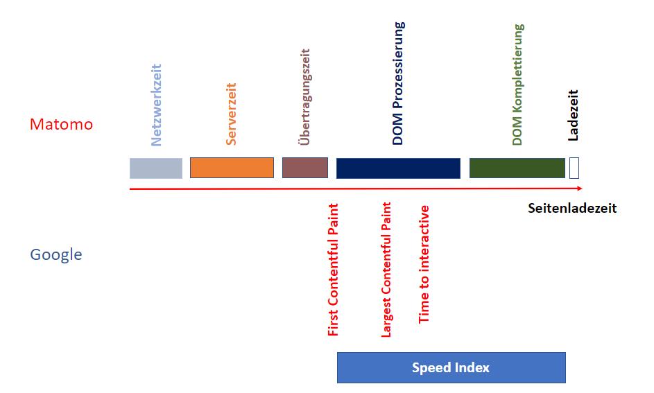 Diagramm Matomo Leistungsreport und Googles Page Speed Parameter