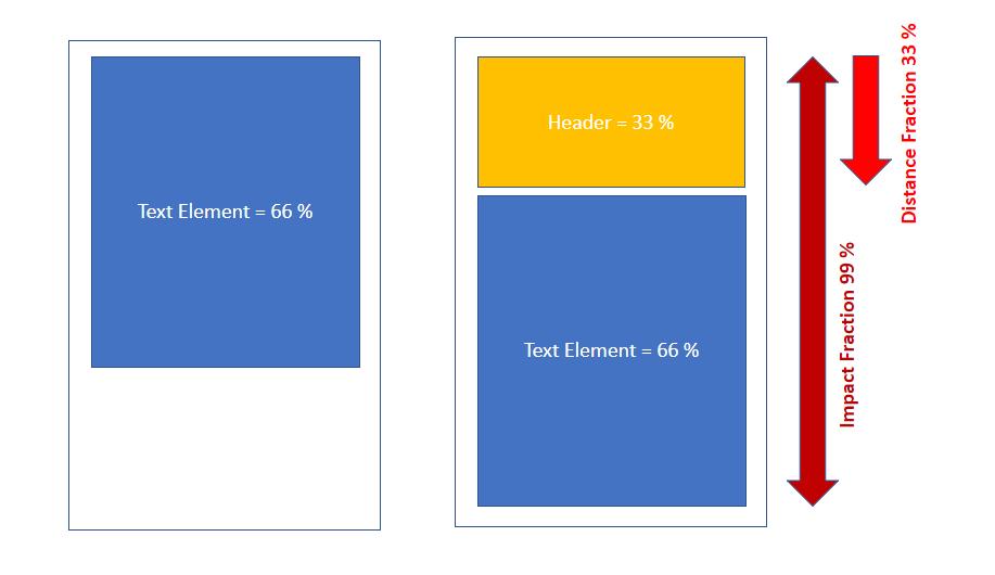 Beispiel für Cumulative Layout Shift